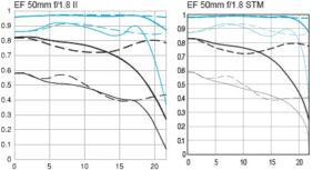 Canon EF 50mm f/1.8 STM MFT