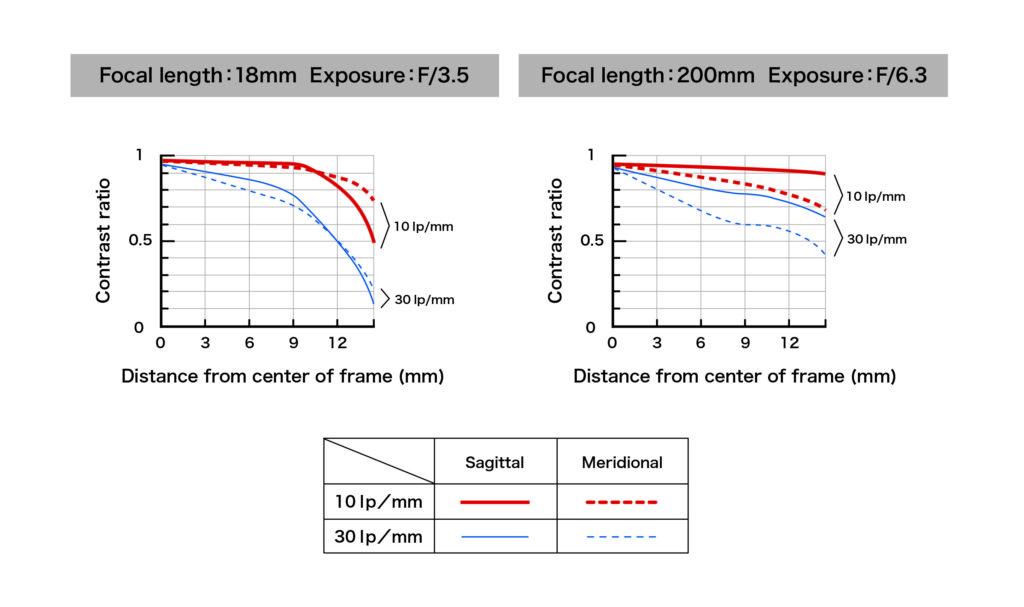 Tamron 18-200mm f/3.5-6.3 Di II VC MTF