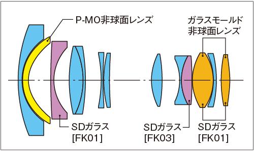 Tokina AT-X 14-20 F2 PRO DX