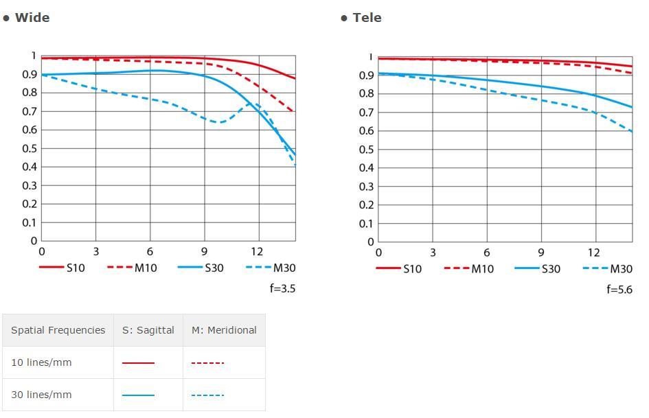AF-P DX Nikkor 18-55mm f/3.5-5.6G VR MTF