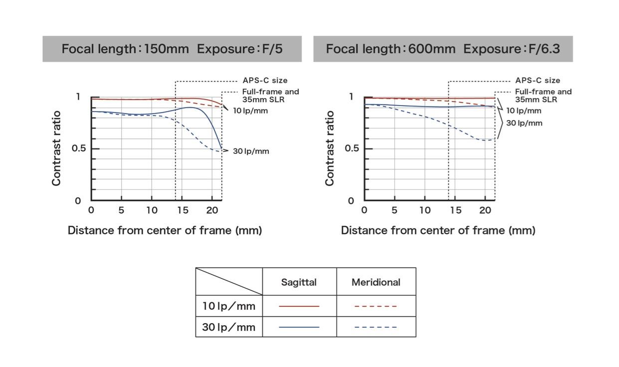 Tamron SP 150-600mm F/5-6.3 Di VC USD G2 (A022)