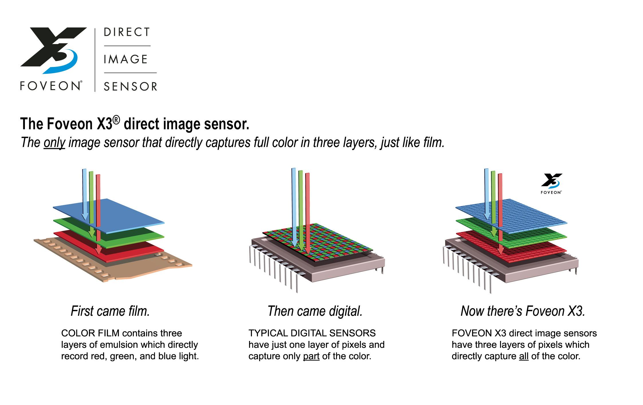 Sigma Faveon X3 sensor